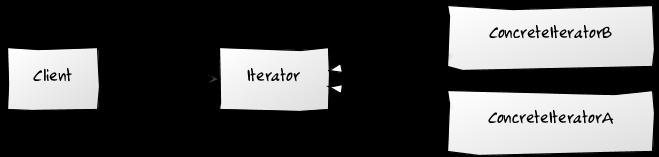 iterator-preSwift_ru